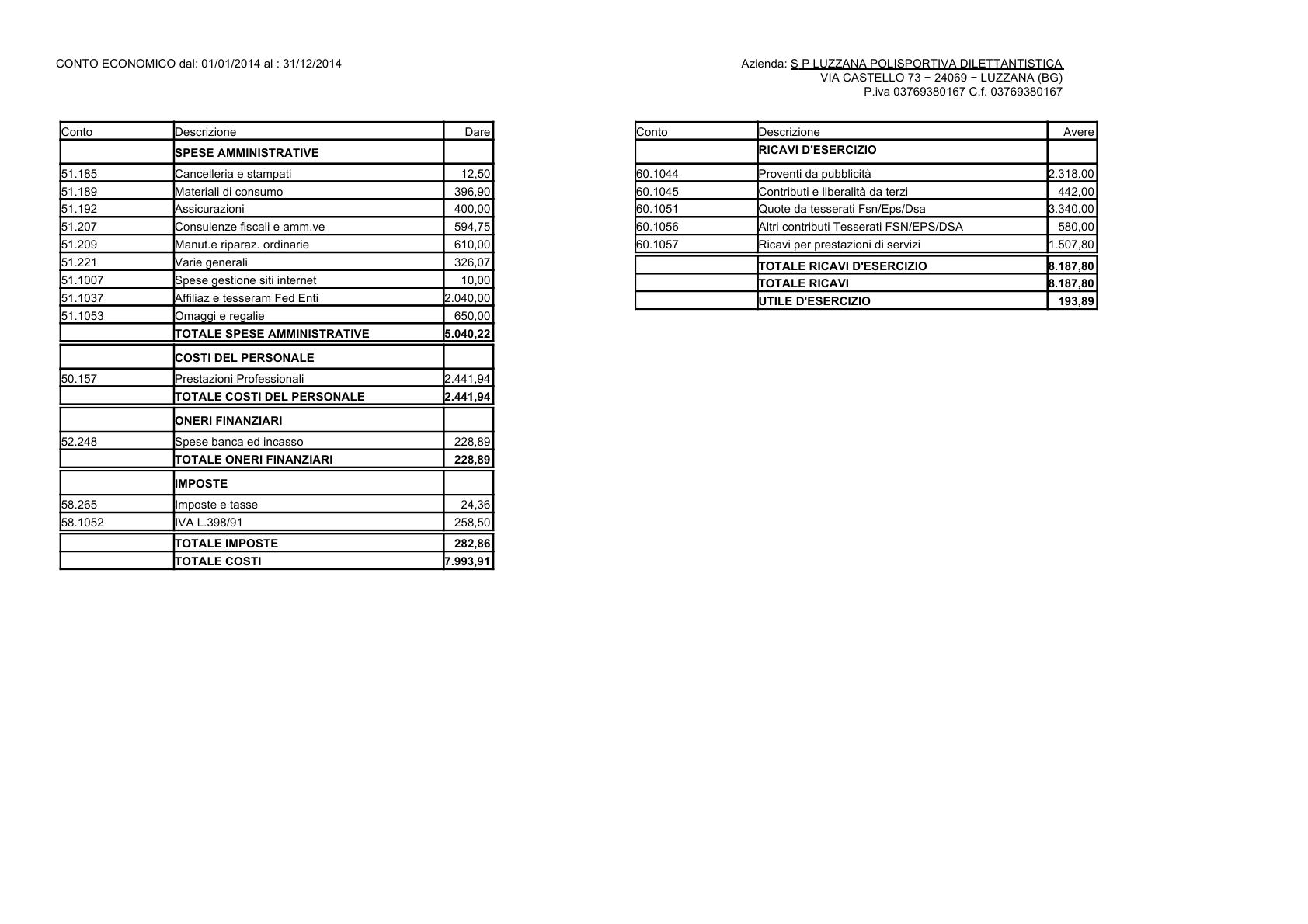 Bilancio 2014 pag. 2