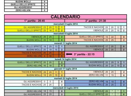 Calendario e Risultati Torneo di Pallavolo 2014
