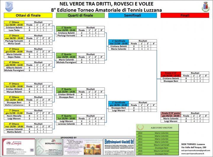 Calendario e Risultati - Torneo di Tennis 2017